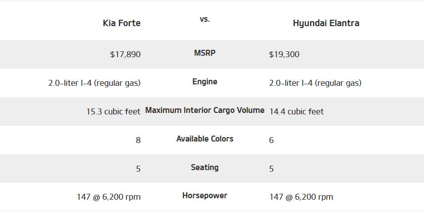 2021 Kia Forte vs Hyundai Elantra