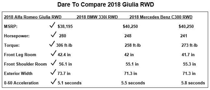 Compare the 2018 Alfa Romeo Giulia to the Competiton